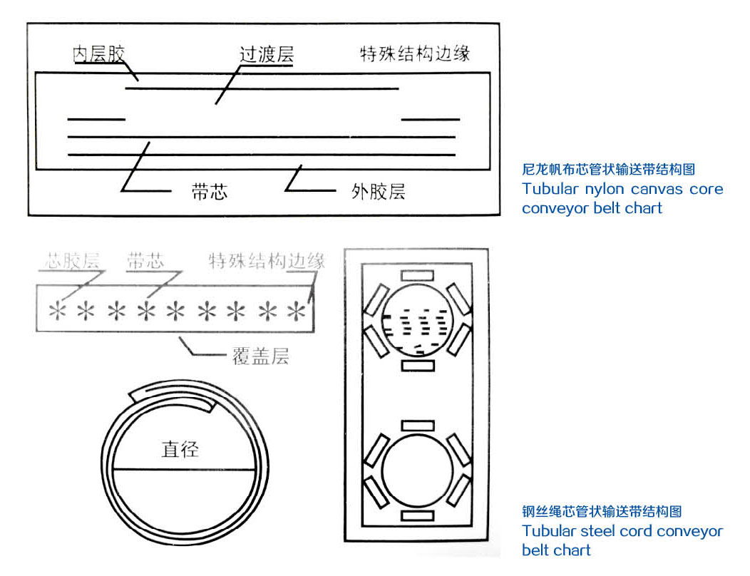 查看原图→管状输送带