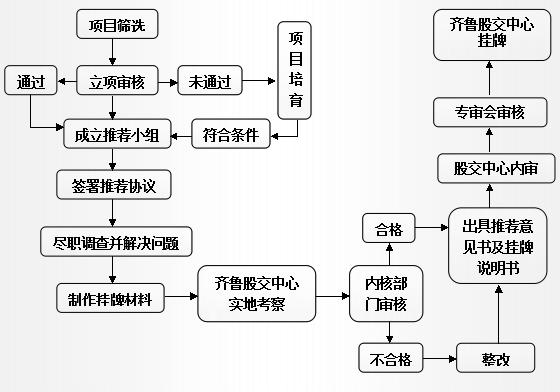 汽车金融组织架构图